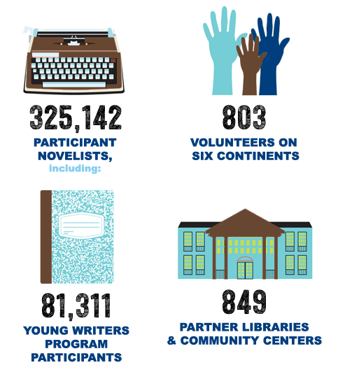 NaNoWriMo's Impact in 2014: 325,142 novelists including 81,311 Young Writers Program participants. 803 volunteers on six continents and 849 libraries and community centers.