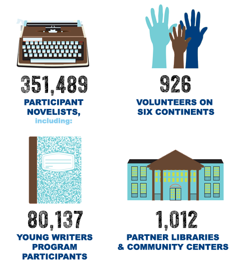 NaNoWriMo's Impact in 2015: 351,489 novelists including 80,137 Young Writers Program participants. 926 volunteers on six continents and 1,012 libraries and community centers.