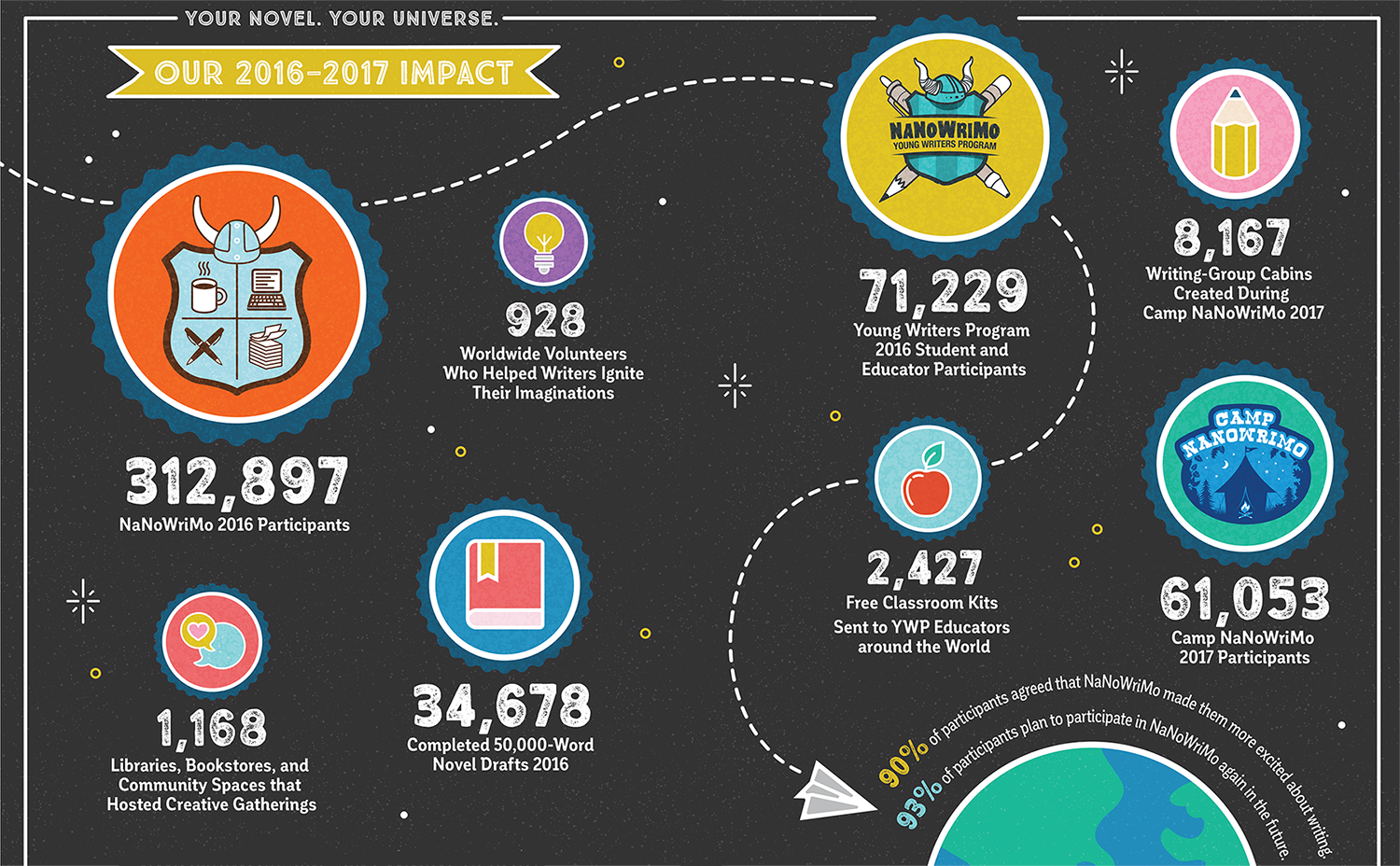 NaNoWriMo's Impact in 2016: 312,897 novelists including 71,229 Young Writers Program participants. 928 volunteers on six continents and 1,168 libraries and community centers.